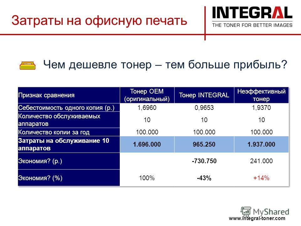 www.integral-toner.com Чем дешевле тонер – тем больше прибыль? Затраты на офисную печать