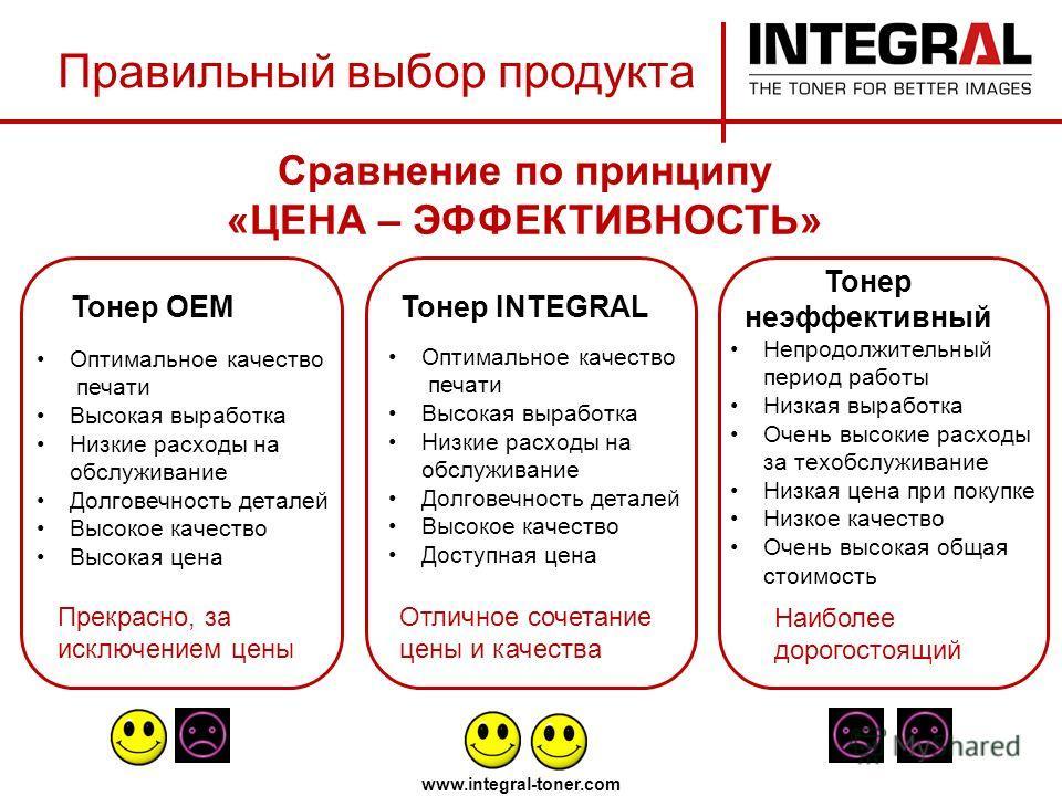 Сравнение по принципу «ЦЕНА – ЭФФЕКТИВНОСТЬ» www.integral-toner.com Тонер OEMТонер INTEGRAL Тонер неэффективный Оптимальное качество печати Высокая выработка Низкие расходы на обслуживание Долговечность деталей Высокое качество Высокая цена Прекрасно