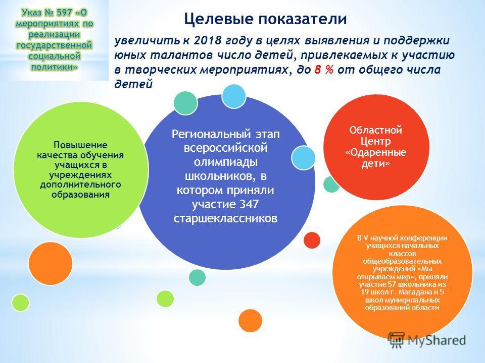 увеличить к 2018 году в целях выявления и поддержки юных талантов число детей, привлекаемых к участию в творческих мероприятиях, до 8 % от общего числа детей Региональный этап всероссийской олимпиады школьников, в котором приняли участие 347 старшекл