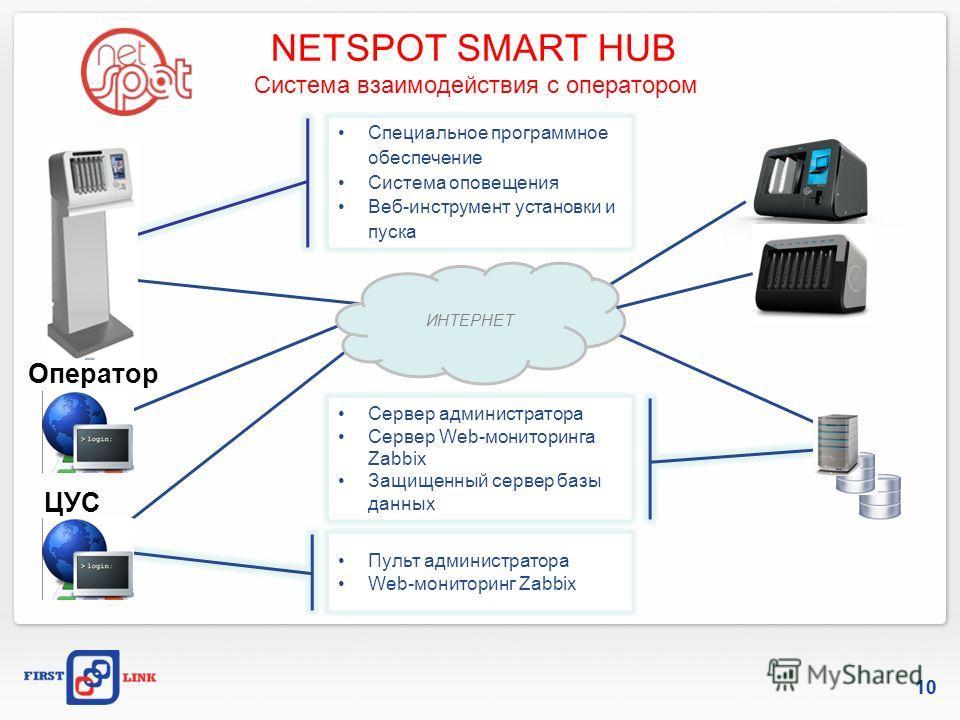 NETSPOT SMART HUB Система взаимодействия с оператором 10 Сервер администратора Сервер Web-мониторинга Zabbix Защищенный сервер базы данных Пульт администратора Web-мониторинг Zabbix ИНТЕРНЕТ ЦУС Специальное программное обеспечение Система оповещения