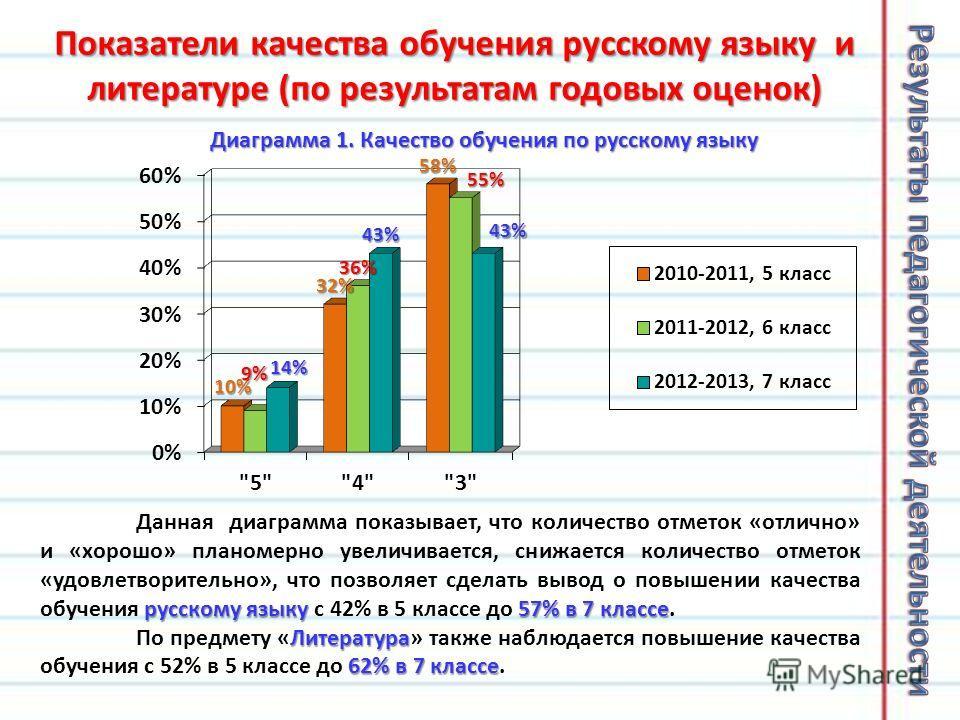 Показатели качества обучения русскому языку и литературе (по результатам годовых оценок) русскому языку 57% в 7 классе Данная диаграмма показывает, что количество отметок «отлично» и «хорошо» планомерно увеличивается, снижается количество отметок «уд