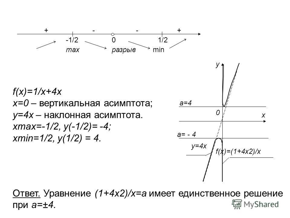 f(x)=1/x+4x x=0 – вертикальная асимптота; у=4 х – наклонная асимптота. xmax=-1/2, y(-1/2)= -4; xmin=1/2, y(1/2) = 4. Ответ. Уравнение (1+4 х 2)/х=а имеет единственное решение при а=±4. -1/2 +--+ maxразрыв 01/2 min 0 а=4 у=4 х f(x)=(1+4x2)/x а= - 4 х