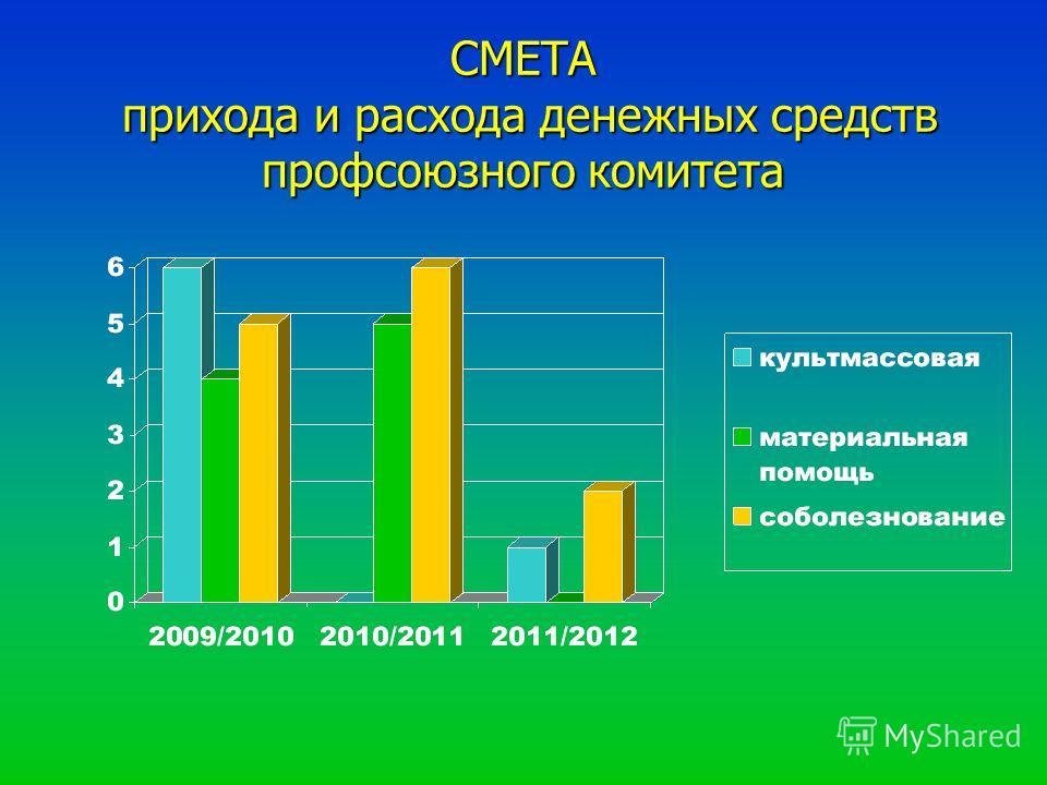 СМЕТА прихода и расхода денежных средств профсоюзного комитета