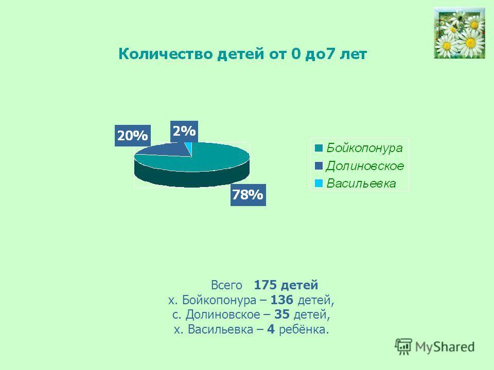 Всего 175 детей х. Бойкопонура – 136 детей, с. Долиновское – 35 детей, х. Васильевка – 4 ребёнка.