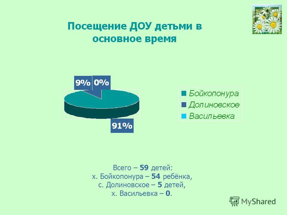 Всего – 59 детей: х. Бойкопонура – 54 ребёнка, с. Долиновское – 5 детей, х. Васильевка – 0.