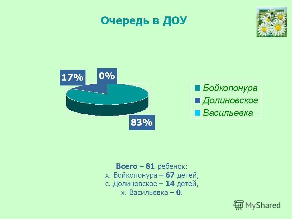 Всего – 81 ребёнок: х. Бойкопонура – 67 детей, с. Долиновское – 14 детей, х. Васильевка – 0.