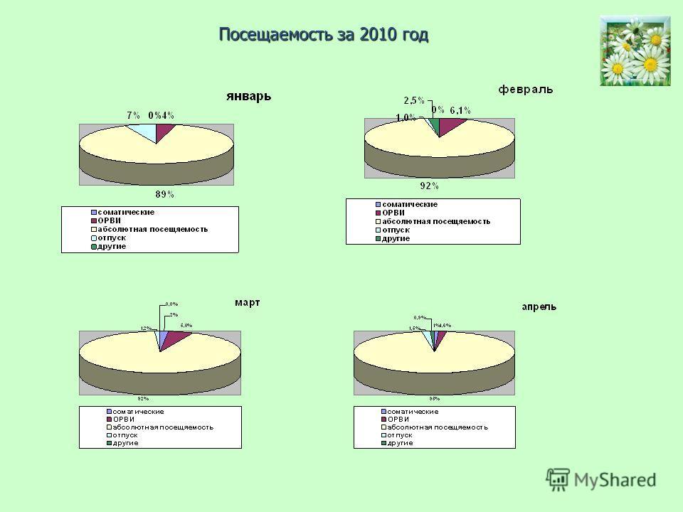 Посещаемость за 2010 год
