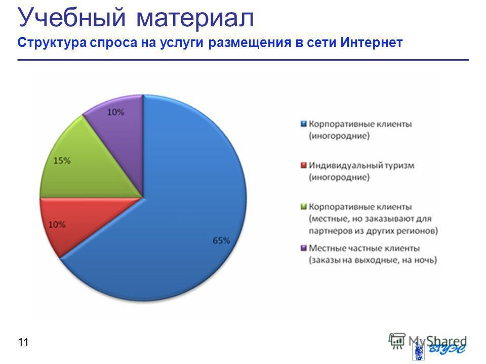 Учебный материал Структура спроса на услуги размещения в сети Интернет 11