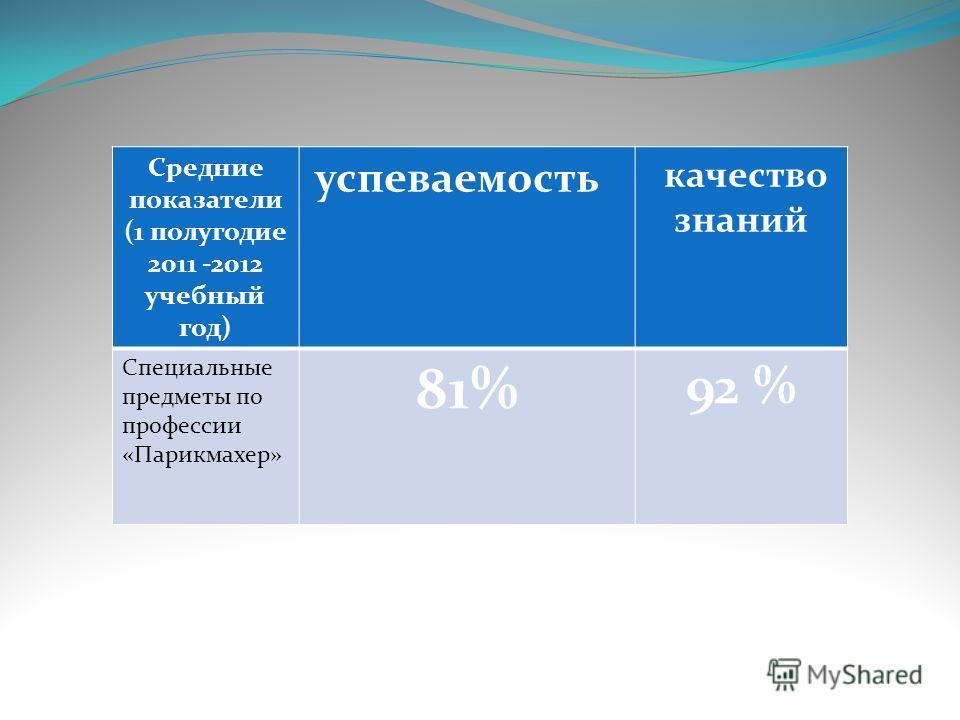 Средние показатели (1 полугодие 2011 -2012 учебный год) успеваемость качество знаний Специальные предметы по профессии «Парикмахер» 81% 92 %