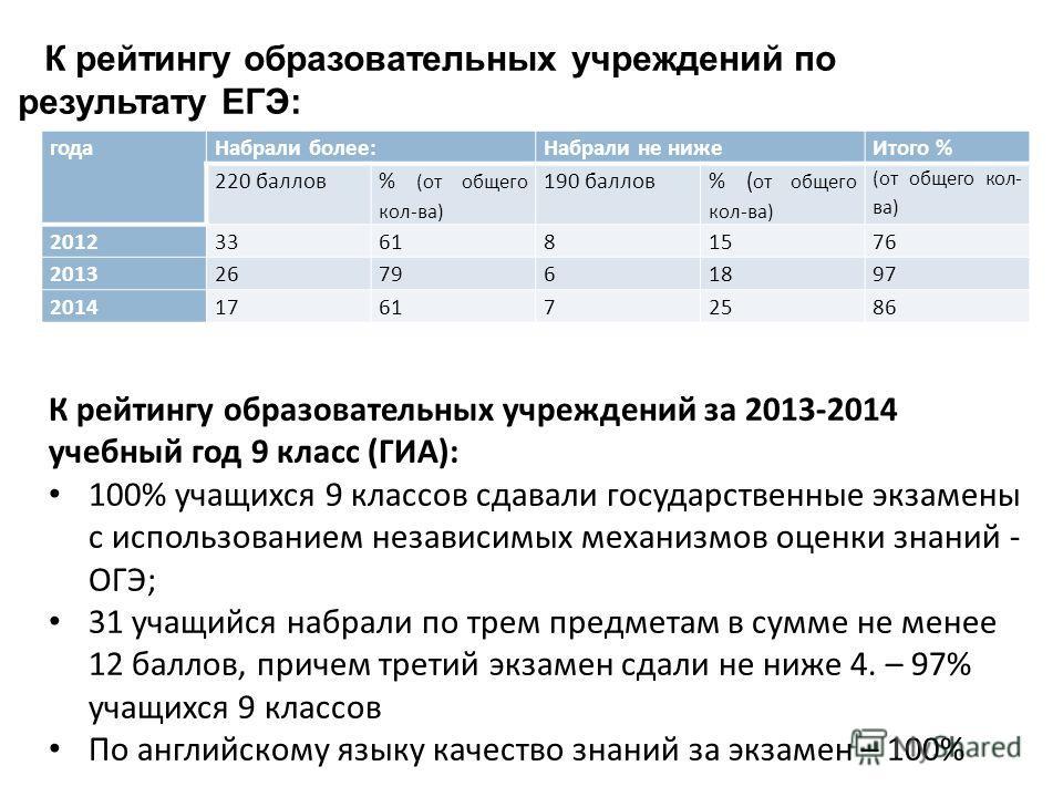 К рейтингу образовательных учреждений за 2013-2014 учебный год 9 класс ( ГИА ): 100% учащихся 9 классов сдавали государственные экзамены с использованием независимых механизмов оценки знаний - ОГЭ ; 31 учащийся набрали по трем предметам в сумме не ме