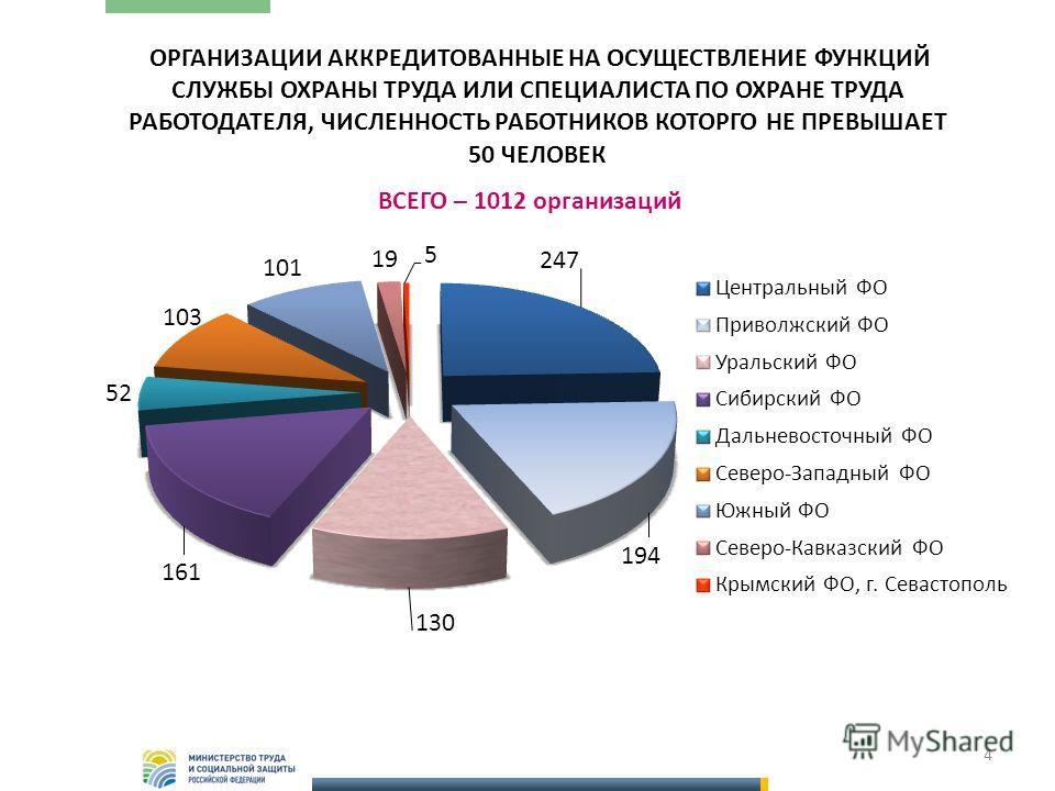 ВСЕГО – 1012 организаций 4