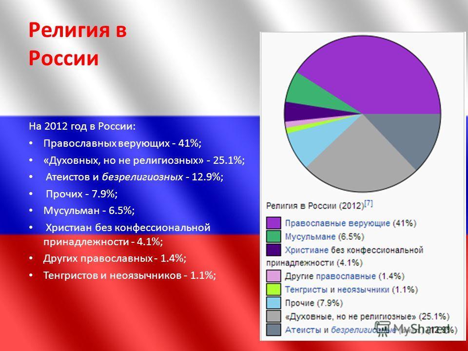 Религия в России На 2012 год в России: Православных верующих - 41%; «Духовных, но не религиозных» - 25.1%; Атеистов и безрелигиозных - 12.9%; Прочих - 7.9%; Мусульман - 6.5%; Христиан без конфессиональной принадлежности - 4.1%; Других православных -