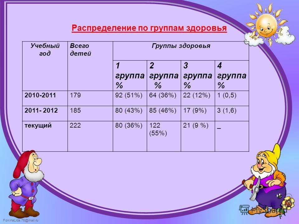 FokinaLida.75@mail.ru Учебный год Всего детей Группы здоровья 1 группа % 2 группа % 3 группа % 4 группа % 2010-201117992 (51%)64 (36%)22 (12%)1 (0,5) 2011- 201218580 (43%)85 (46%)17 (9%)3 (1,6) текущий 22280 (36%)122 (55%) 21 (9 %)_ Распределение по
