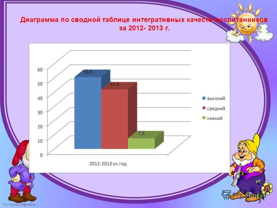 FokinaLida.75@mail.ru Диаграмма по сводной таблице интегративных качеств воспитанников за 2012- 2013 г.