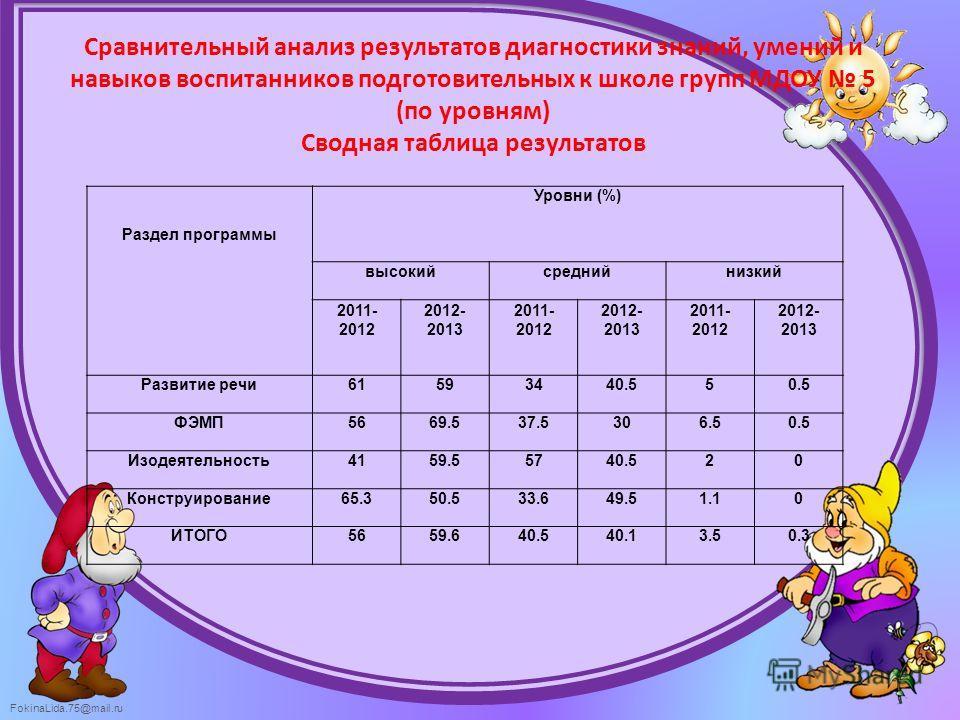 FokinaLida.75@mail.ru Сравнительный анализ результатов диагностики знаний, умений и навыков воспитанников подготовительных к школе групп МДОУ 5 (по уровням) Сводная таблица результатов Раздел программы Уровни (%) высокийсреднийнизкий 2011- 2012 2012-