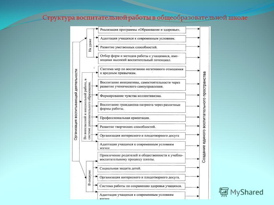 Структура воспитательной работы в общеобразовательной школе