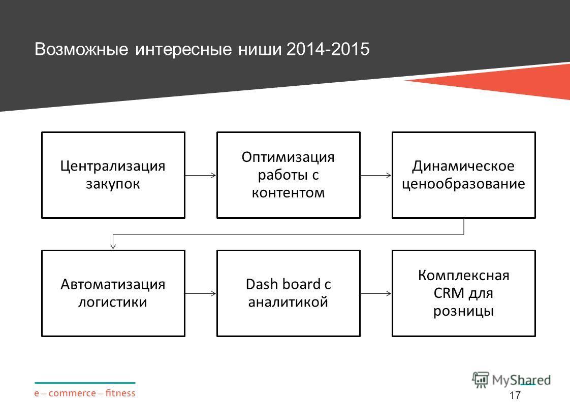 Возможные интересные ниши 2014-2015 17 Централизация закупок Оптимизация работы с контентом Динамическое ценообразование Автоматизация логистики Dash board с аналитикой Комплексная CRM для розницы