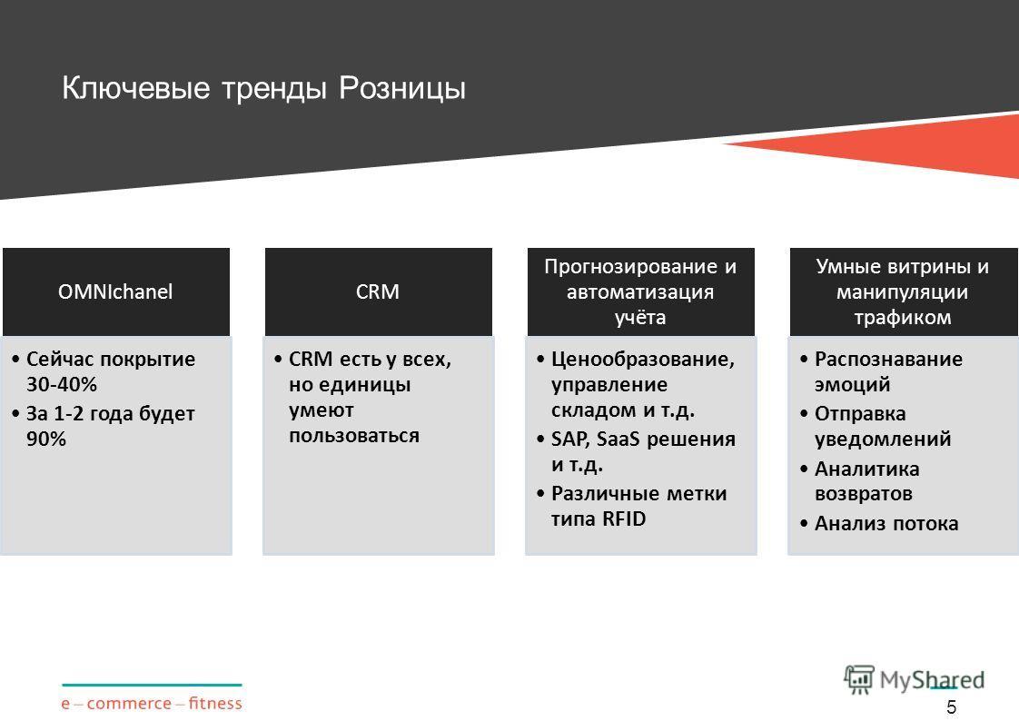 Ключевые тренды Розницы 5 OMNIchanel Сейчас покрытие 30-40% За 1-2 года будет 90% CRM CRM есть у всех, но единицы умеют пользоваться Прогнозирование и автоматизация учёта Ценообразование, управление складом и т.д. SAP, SaaS решения и т.д. Различные м