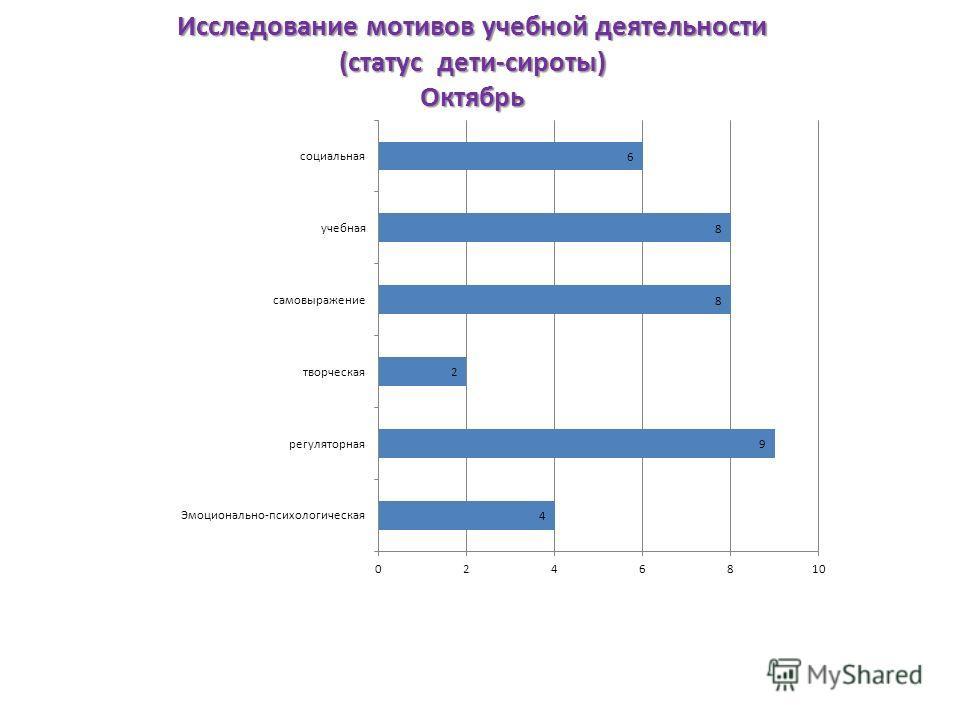 Исследование мотивов учебной деятельности (статус дети-сироты) Октябрь