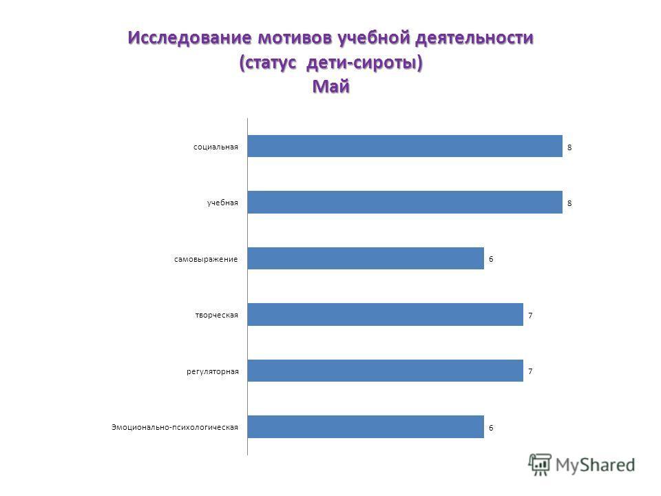 Исследование мотивов учебной деятельности (статус дети-сироты) Май