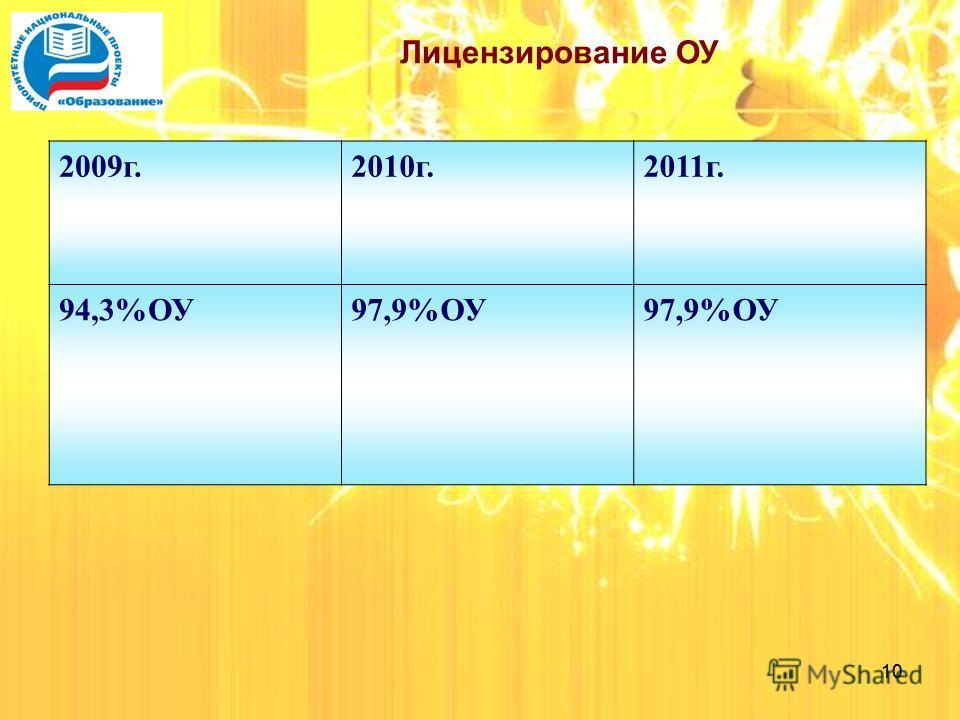 10 Лицензирование ОУ 2009 г.2010 г.2011 г. 94,3%ОУ97,9%ОУ