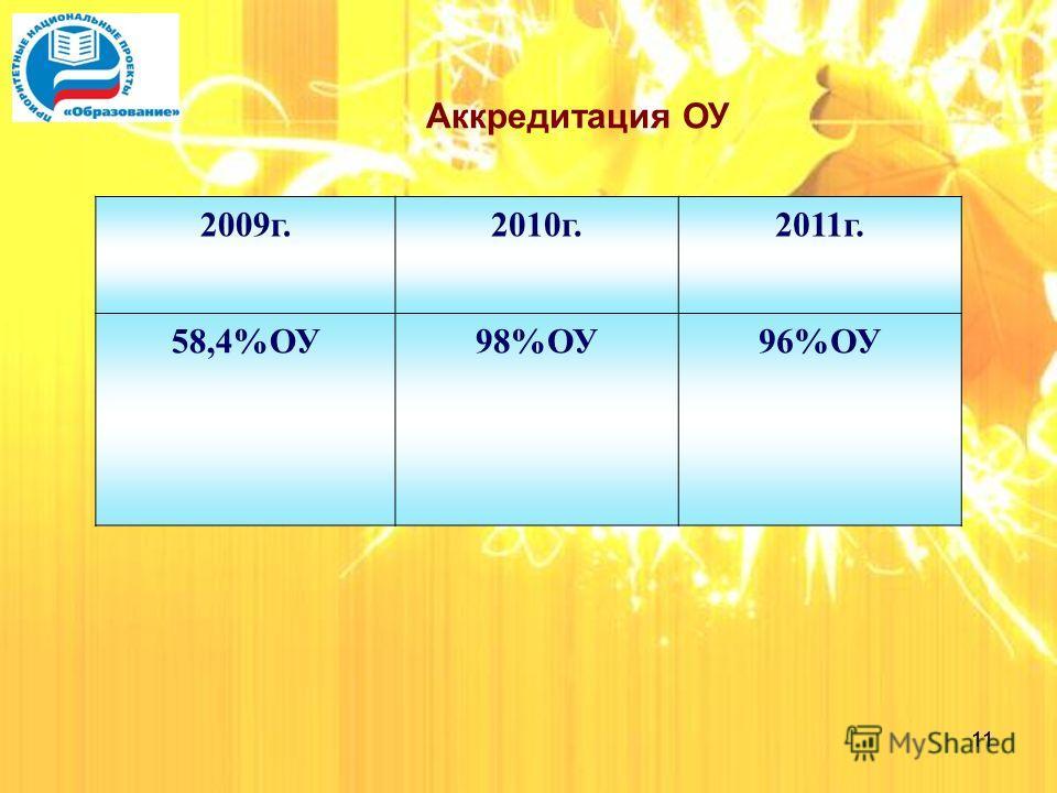 11 Аккредитация ОУ 2009 г.2010 г.2011 г. 58,4%ОУ98%ОУ96%ОУ