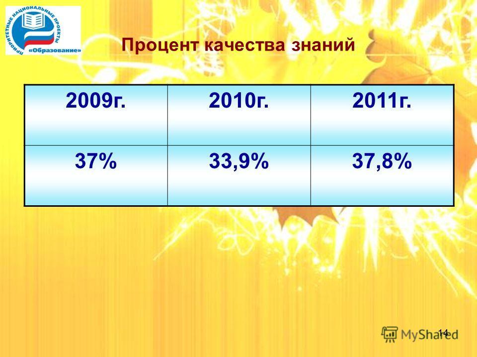14 Процент качества знаний 2009 г.2010 г.2011 г. 37%33,9%37,8%