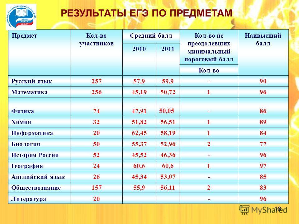 18 Предмет Кол-во участников Средний балл Кол-во не преодолевших минимальный пороговый балл Наивысший балл 20102011 Кол-во Русский язык 25757,959,9-90 Математика 25645,1950,72196 Физика 7447,91 50,05-86 Химия 3251,8256,51189 Информатика 2062,4558,191