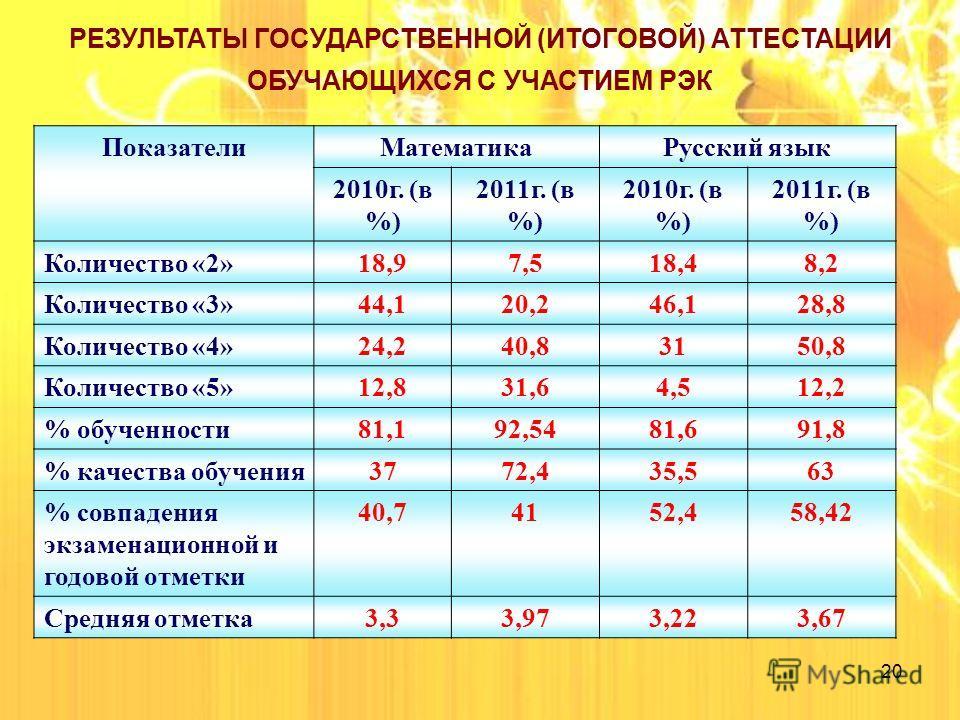 20 РЕЗУЛЬТАТЫ ГОСУДАРСТВЕННОЙ (ИТОГОВОЙ) АТТЕСТАЦИИ ОБУЧАЮЩИХСЯ С УЧАСТИЕМ РЭК Показатели МатематикаРусский язык 2010 г. (в %) 2011 г. (в %) 2010 г. (в %) 2011 г. (в %) Количество «2»18,97,518,48,2 Количество «3»44,120,246,128,8 Количество «4»24,240,