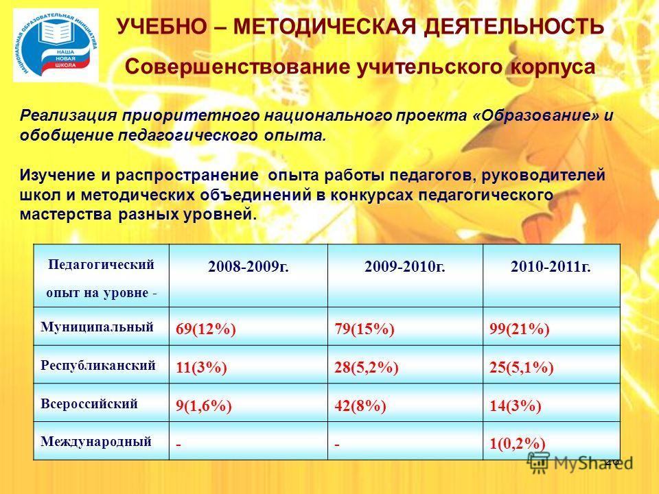 26 УЧЕБНО – МЕТОДИЧЕСКАЯ ДЕЯТЕЛЬНОСТЬ Совершенствование учительского корпуса Педагогический опыт на уровне - 2008-2009 г.2009-2010 г.2010-2011 г. Муниципальный 69(12%)79(15%)99(21%) Республиканский 11(3%)28(5,2%)25(5,1%) Всероссийский 9(1,6%)42(8%)14