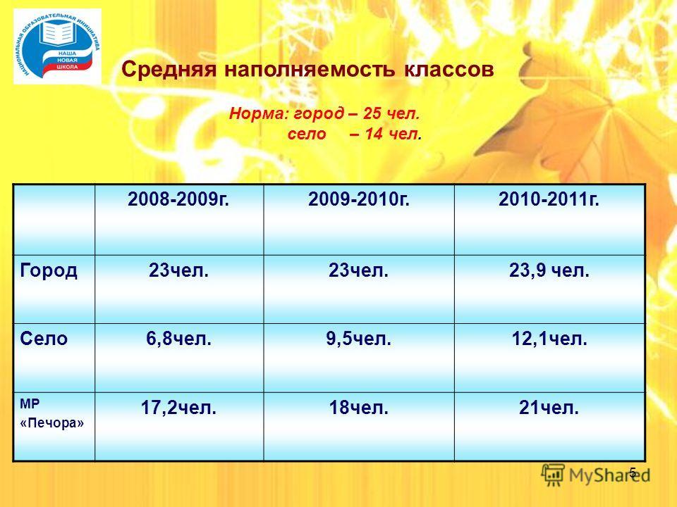 5 Средняя наполняемость классов Норма: город – 25 чел. село – 14 чел. 2008-2009 г.2009-2010 г.2010-2011 г. Город 23 чел. 23,9 чел. Село 6,8 чел.9,5 чел.12,1 чел. МР «Печора» 17,2 чел.18 чел.21 чел.