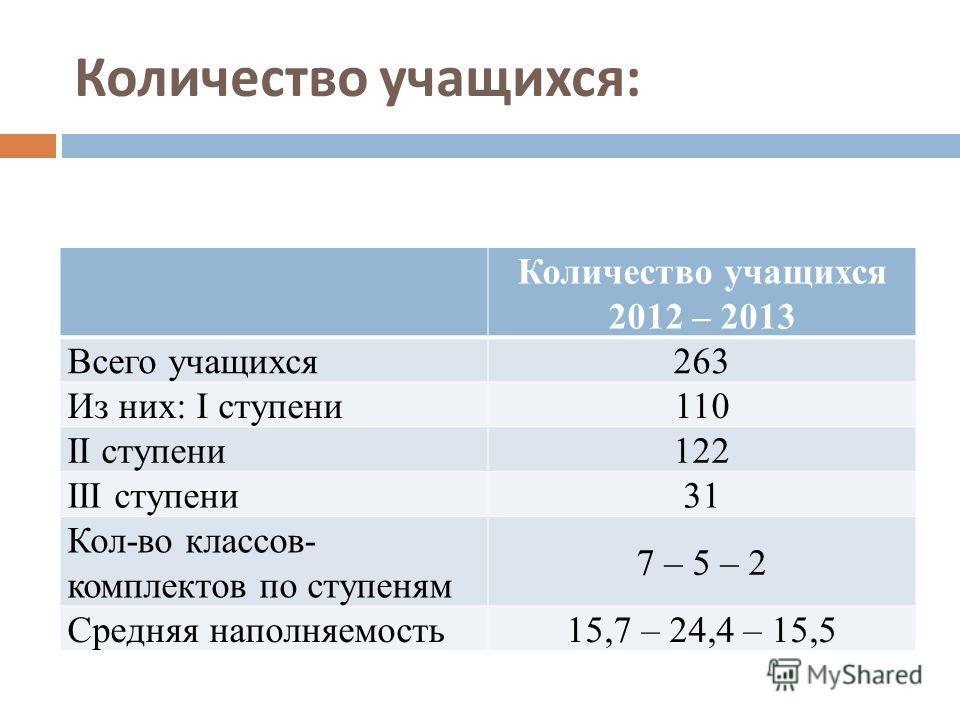 Количество учащихся : Количество учащихся 2012 – 2013 Всего учащихся 263 Из них: I ступени 110 II ступени 122 III ступени 31 Кол-во классов- комплектов по ступеням 7 – 5 – 2 Средняя наполняемость 15,7 – 24,4 – 15,5