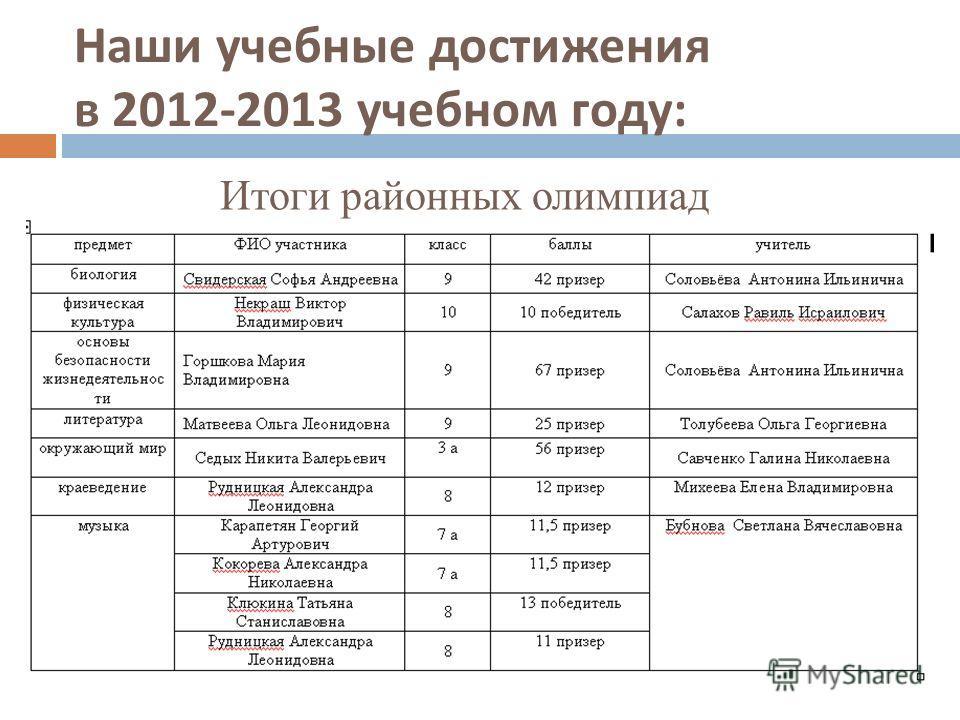 Наши учебные достижения в 2012-2013 учебном году : Итоги районных олимпиад