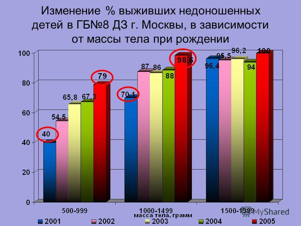 Изменение % выживших недоношенных детей в ГБ8 ДЗ г. Москвы, в зависимости от массы тела при рождении