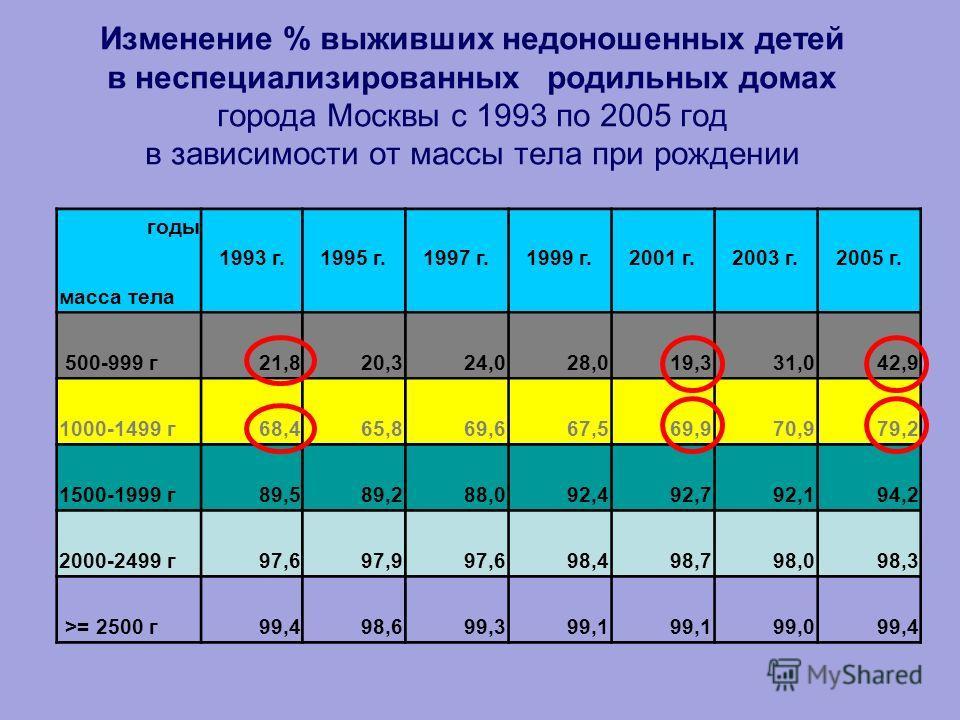 Изменение % выживших недоношенных детей в неспециализированных родильных домах города Москвы с 1993 по 2005 год в зависимости от массы тела при рождении годы масса тела 1993 г.1995 г.1997 г.1999 г.2001 г.2003 г.2005 г. 500-999 г 21,820,324,028,019,33