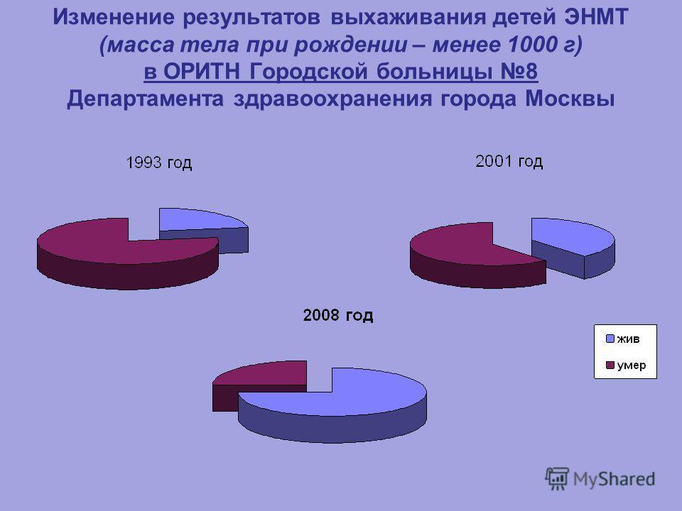 Изменение результатов выхаживания детей ЭНМТ (масса тела при рождении – менее 1000 г) в ОРИТН Городской больницы 8 Департамента здравоохранения города Москвы