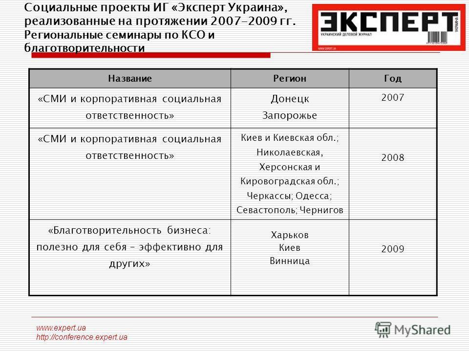 www.expert.ua http://conference.expert.ua Социальные проекты ИГ «Эксперт Украина», реализованные на протяжении 2007-2009 гг. Региональные семинары по КСО и благотворительности Название РегионГод «СМИ и корпоративная социальная ответственность» Донецк