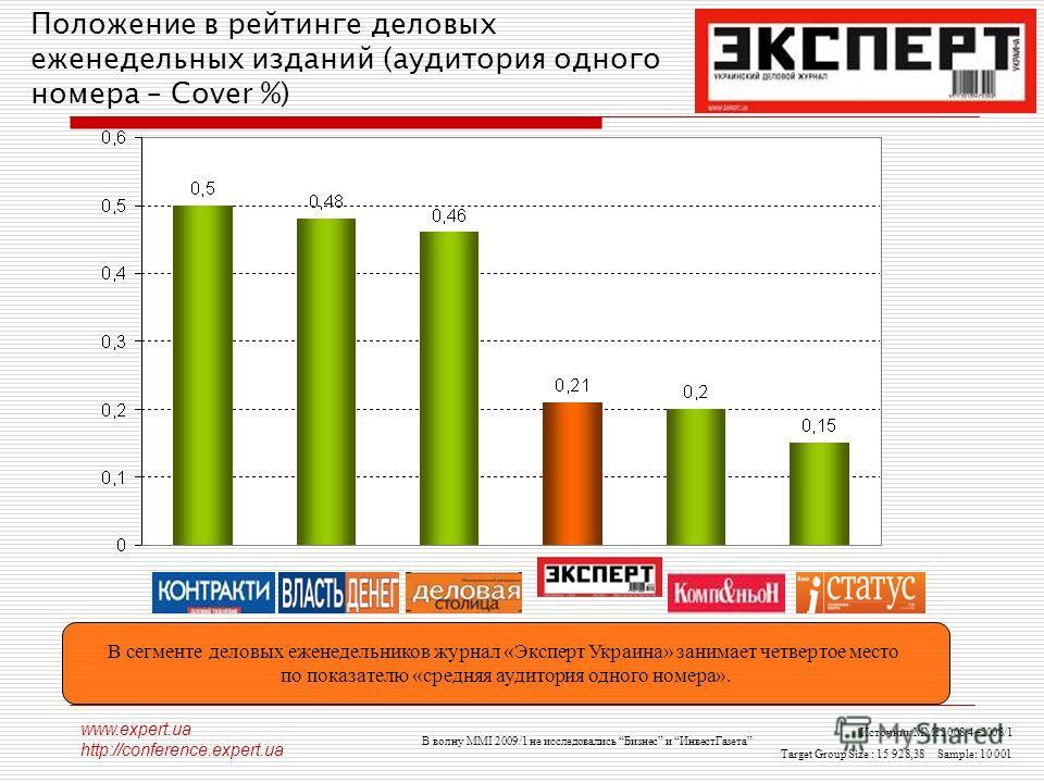 www.expert.ua http://conference.expert.ua Положение в рейтинге деловых еженедельных изданий (аудитория одного номера – Cover %) Источник MMI 2008/4+2008/1 Target Group Size : 15 928,38 Sample: 10 001 В волну MMI 2009/1 не исследовались Бизнес и Инвес