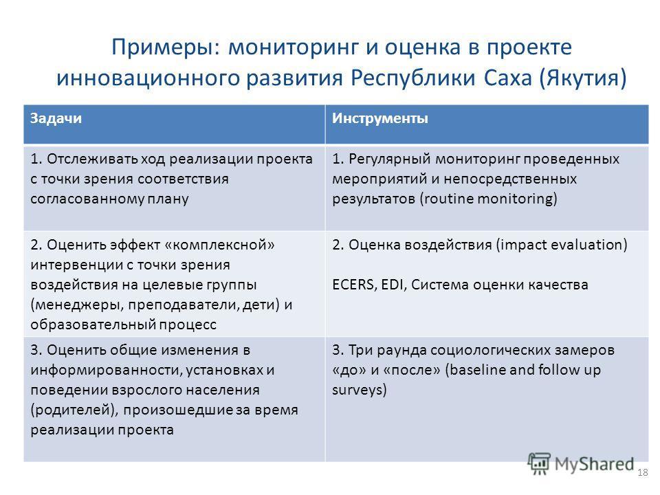 Примеры: мониторинг и оценка в проекте инновационного развития Республики Саха (Якутия) 18 Задачи Инструменты 1. Отслеживать ход реализации проекта с точки зрения соответствия согласованному плану 1. Регулярный мониторинг проведенных мероприятий и не