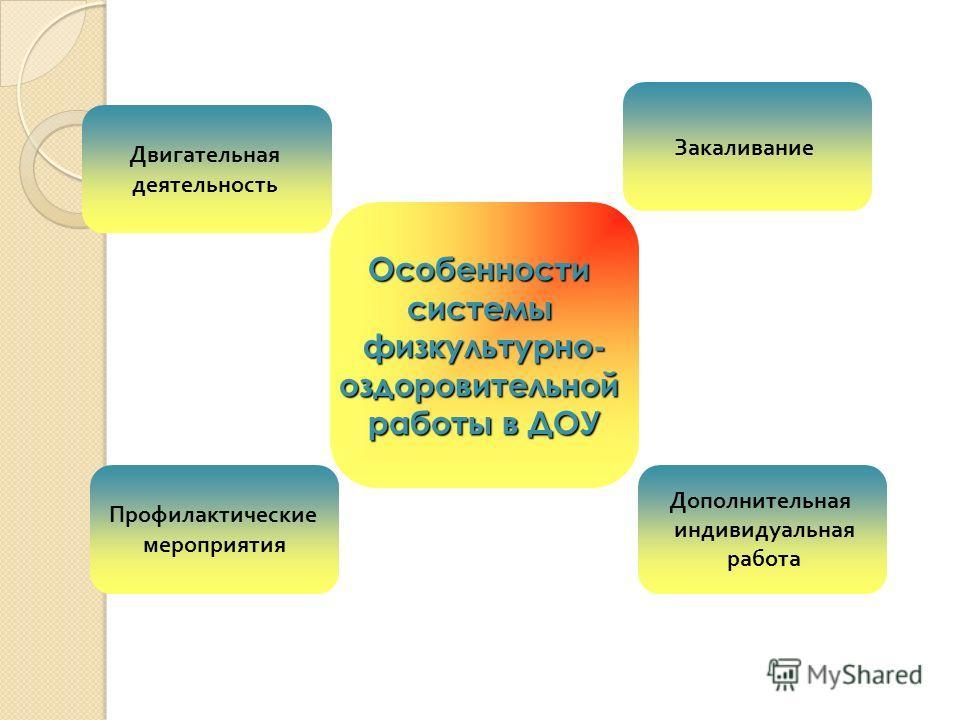 Особенностисистемыфизкультурно-оздоровительной работы в ДОУ Профилактические мероприятия Двигательная деятельность Дополнительная индивидуальная работа Закаливание