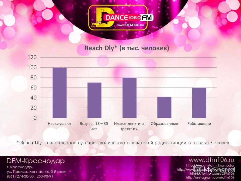* Reach Dly – накопленное суточное количество слушателей радиостанции в тысячах человек.