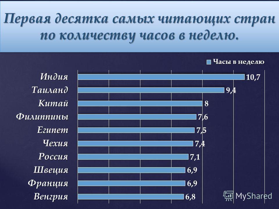 Первая десятка самых читающих стран по количеству часов в неделю.