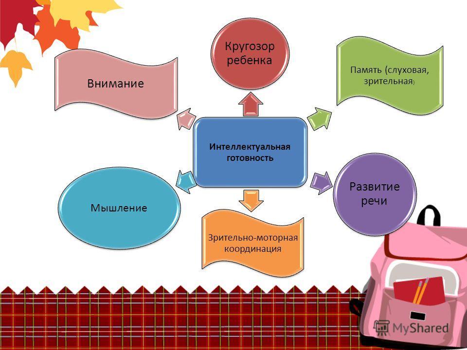 Интеллектуальная готовность Кругозор ребенка Память (слуховая, зрительная ) Развитие речи Мышление Зрительно-моторная координация Внимание