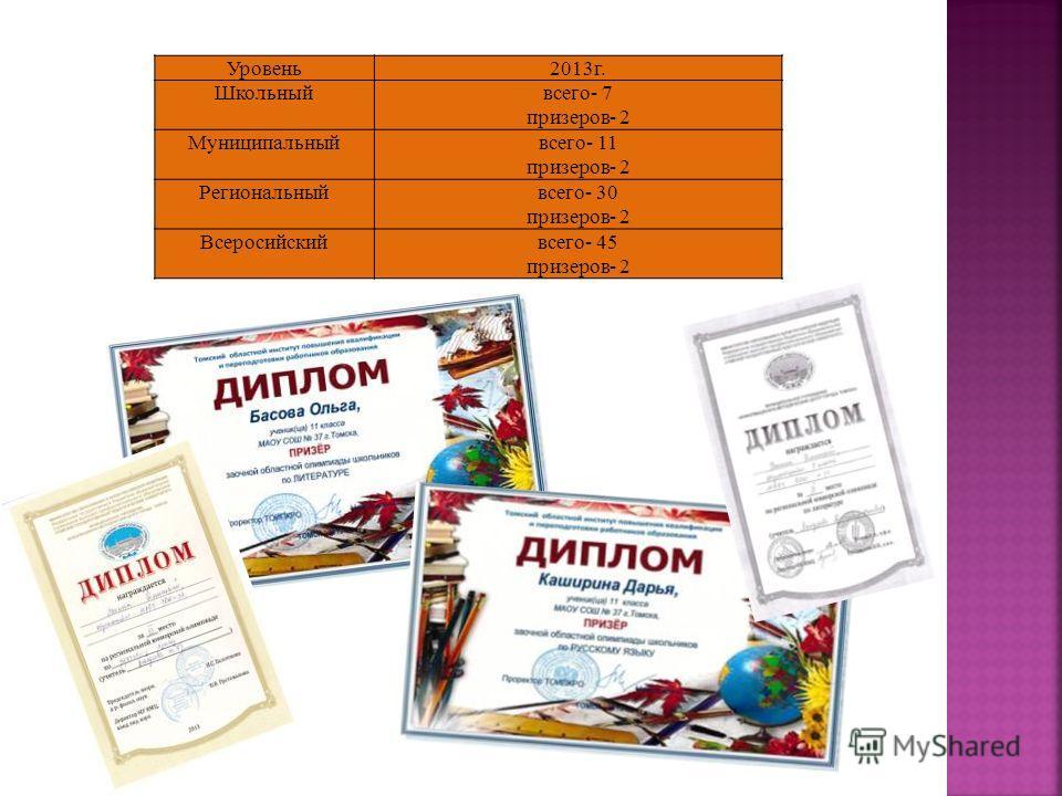 Уровень 2013 г. Школьныйвсего- 7 призеров- 2 Муниципальныйвсего- 11 призеров- 2 Региональныйвсего- 30 призеров- 2 Всеросийскийвсего- 45 призеров- 2