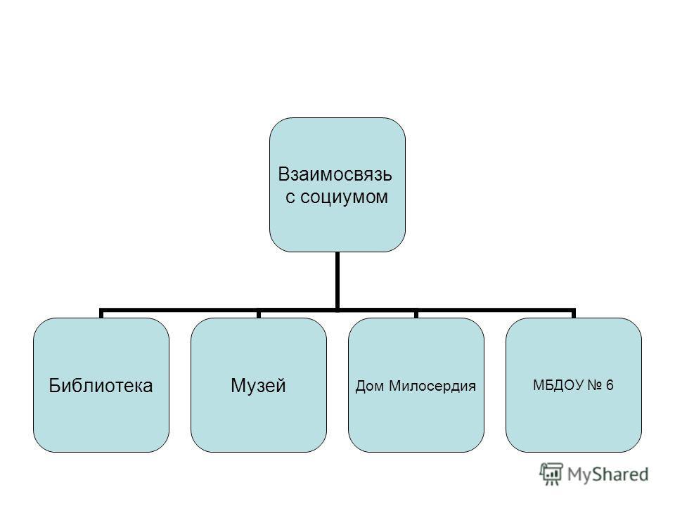 Взаимосвязь с социумом Библиотека Музей Дом Милосердия МБДОУ 6
