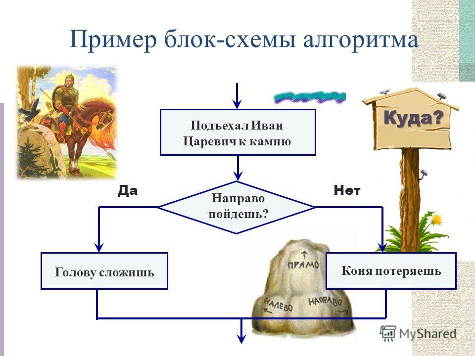 Куда? Пример блок-схемы алгоритма Подъехал Иван Царевич к камню Направо пойдешь? Нет Да Голову сложишь Коня потеряешь
