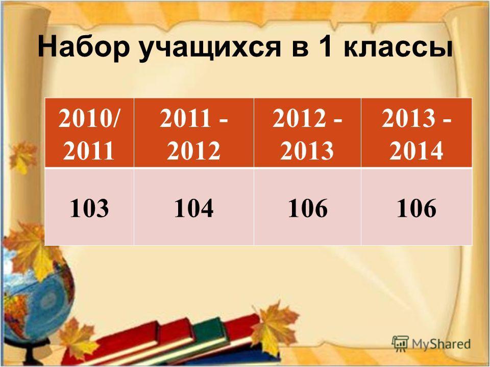 Набор учащихся в 1 классы 2010/ 2011 2011 - 2012 2012 - 2013 2013 - 2014 103104106