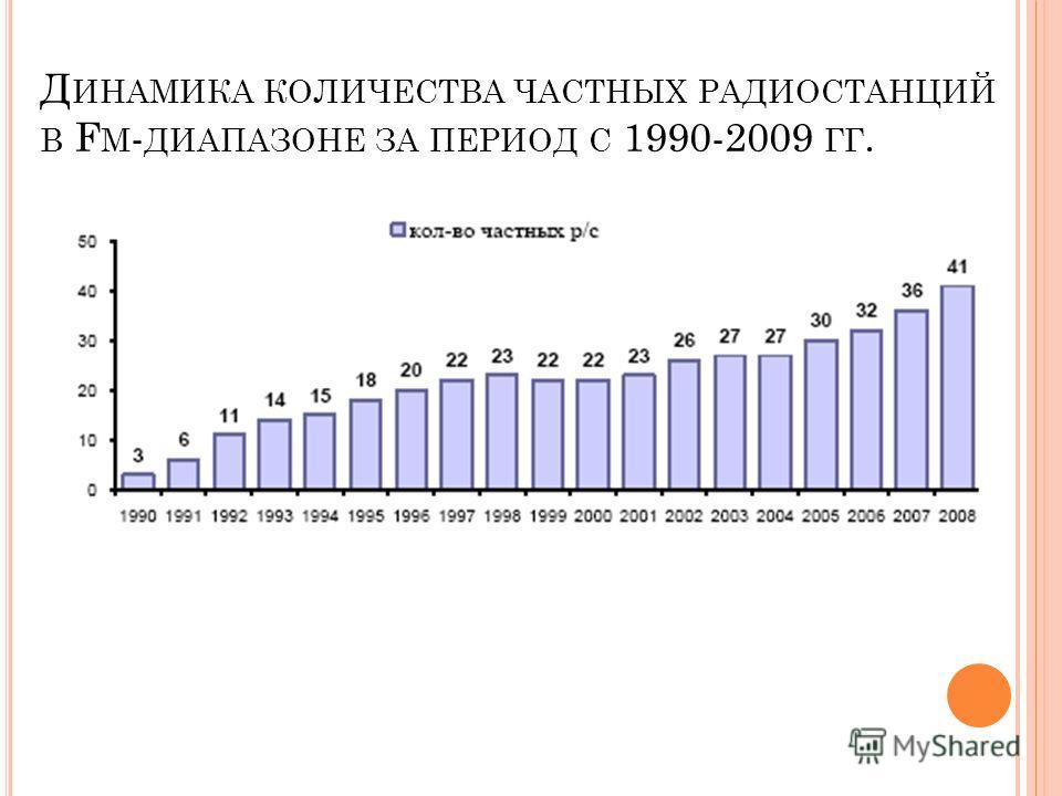 Д ИНАМИКА КОЛИЧЕСТВА ЧАСТНЫХ РАДИОСТАНЦИЙ В F M - ДИАПАЗОНЕ ЗА ПЕРИОД С 1990-2009 ГГ.