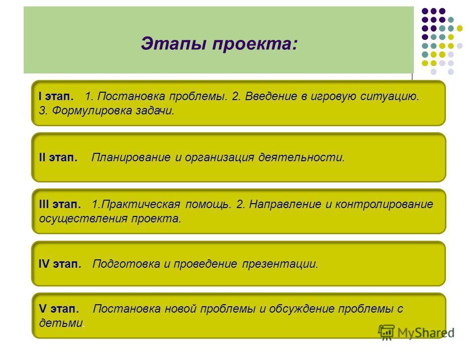 Этапы проекта: I этап. 1. Постановка проблемы. 2. Введение в игровую ситуацию. 3. Формулировка задачи. II этап. Планирование и организация деятельности. III этап. 1. Практическая помощь. 2. Направление и контролирование осуществления проекта. IV этап