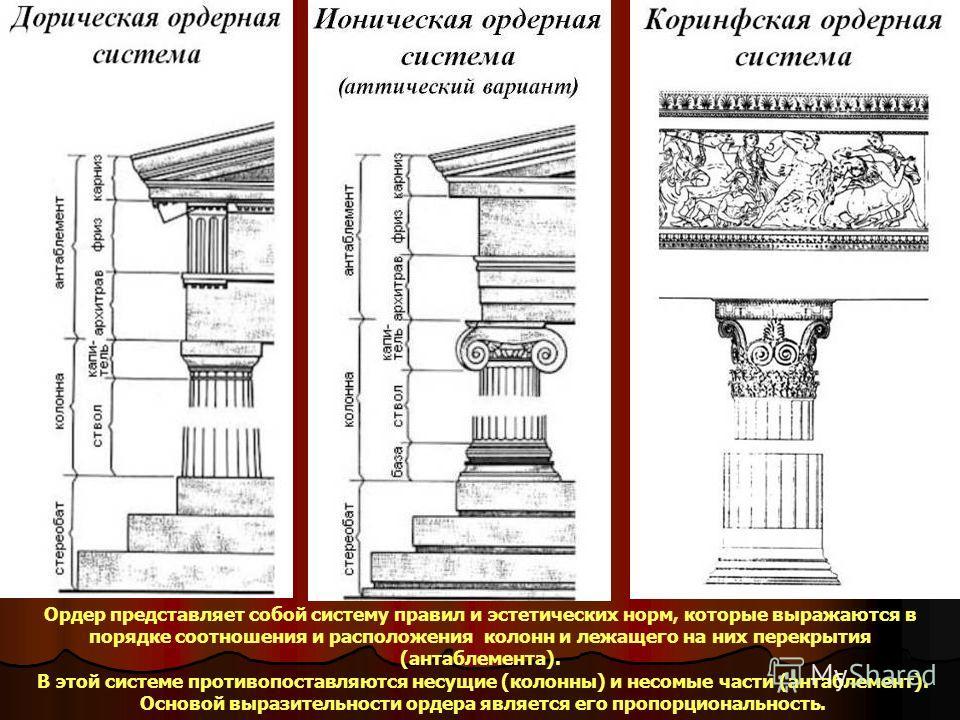 Ордер представляет собой систему правил и эстетических норм, которые выражаются в порядке соотношения и расположения колонн и лежащего на них перекрытия (антаблемента). В этой системе противопоставляются несущие (колонны) и несомые части (антаблемент